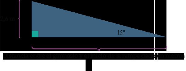 Desarrollo De Una Clase De Matematica Mediante La Resolucion De Problemas